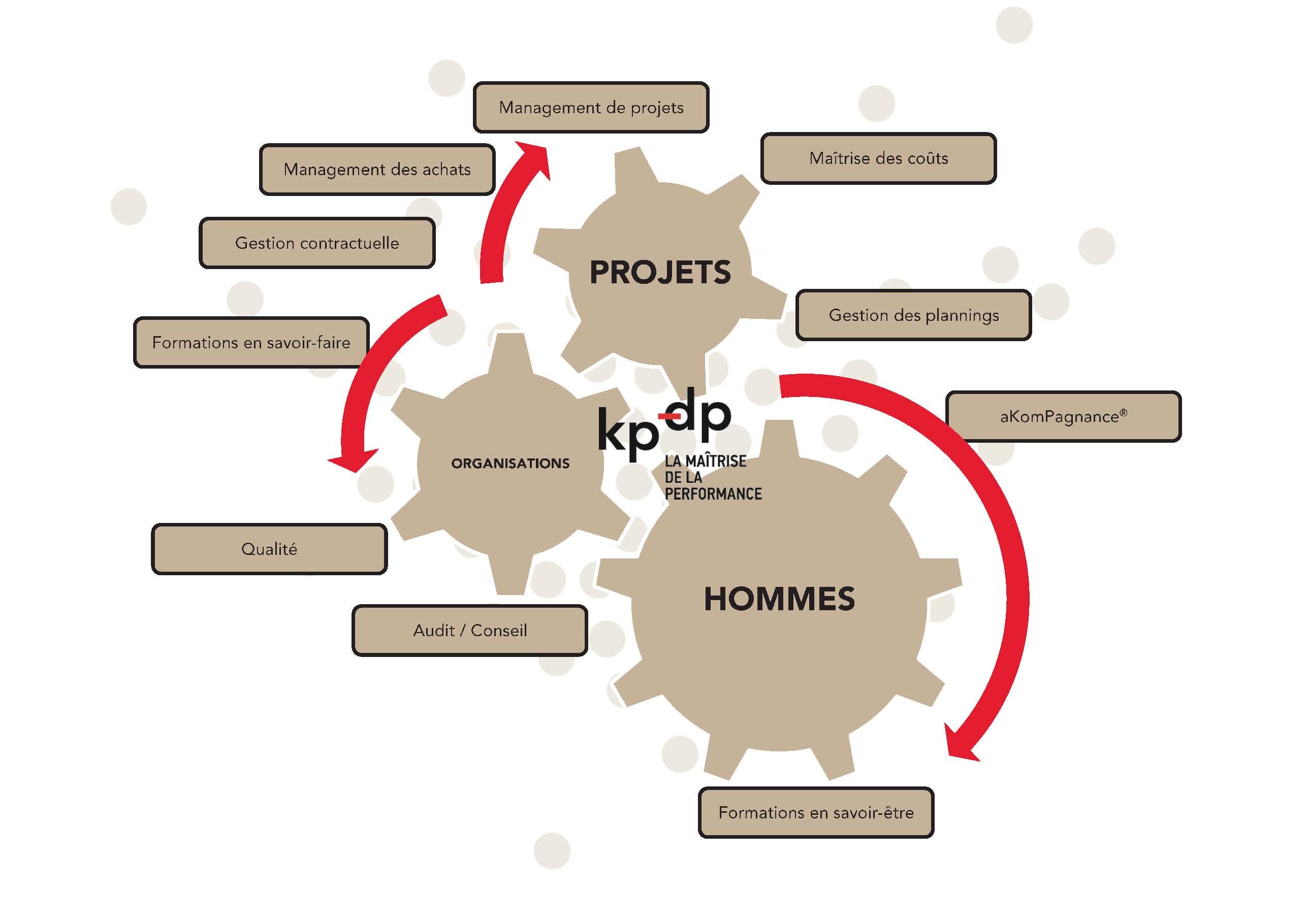 Les métiers de KP-DP